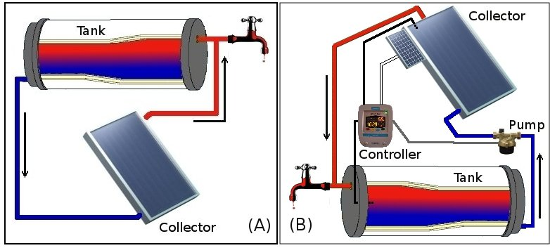 Solar energy ecoplanet energy for Home heating systems types